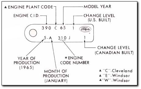 Engine Id Tag on Ford Block Casting Numbers Location