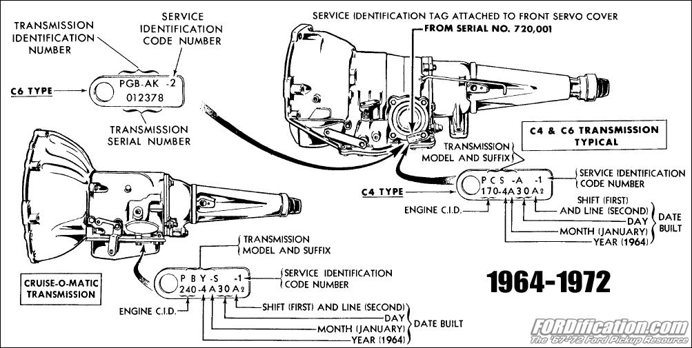 Ford transmission manual Identification